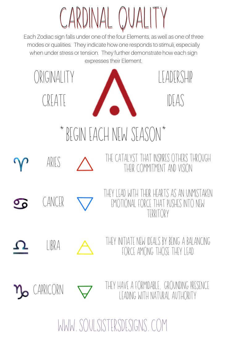 Cardinal Quality in Astrology characteristics, traits, associated Zodiac signs and Elements.