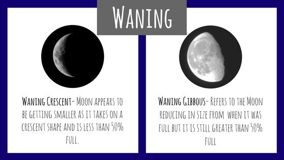 Waning Moon Definition