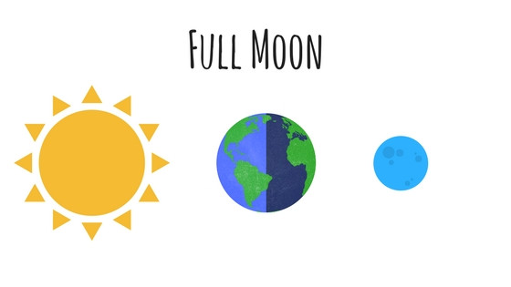 Sun and Moon are on opposite sides of Earth during full moons