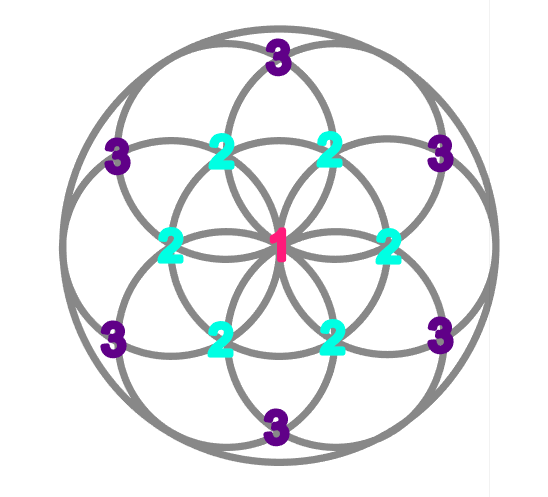 Seed of Life Grid Numbered
