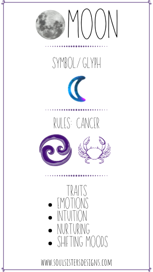 Ruling Planet the Moon with Zodiac Cancer and its traits