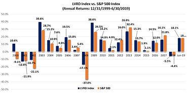 LVRD_vsS&P_20190630.jpg