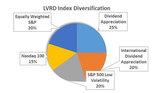 LVRD_Diversification_20210331.jpg