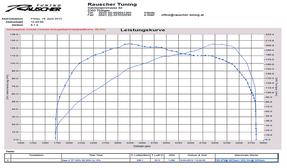 1.2 TSI | Audi, VW, Seat, Skoda
