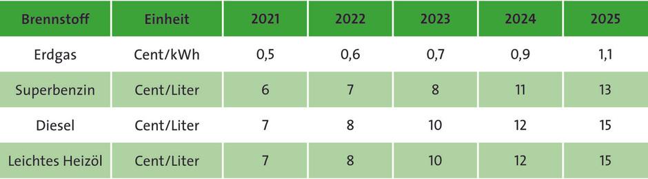 Das Brennstoffenergiehandelsgesetz (BEHG) : Was auf den Verbraucher zukommt