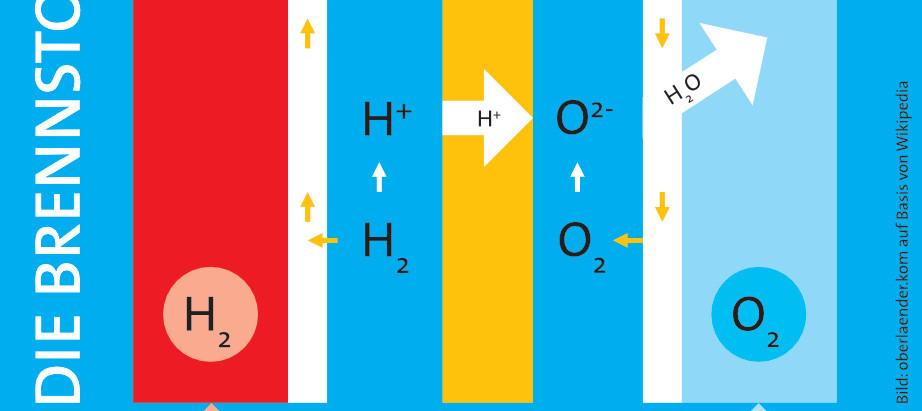 ENERGETIKUS    Strom für das Auto: Die Brennstoffzelle