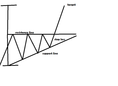 Technical charts analysis: types and explanation in detail