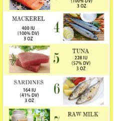 Health benefits of Vitamin D – The Top 10 Vitamin D Foods