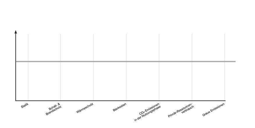 Marktvergleich Isolux, Statik, Schallschutz, Brandschutz, Wärmeschutz, Baukosten, CO2-Emission