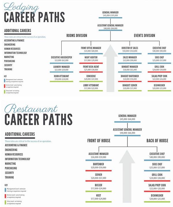 Hospitality Pathways Chart