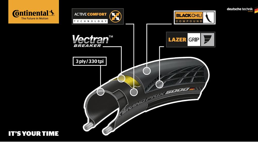 Profil détaillé du pneu Continental GP 5000