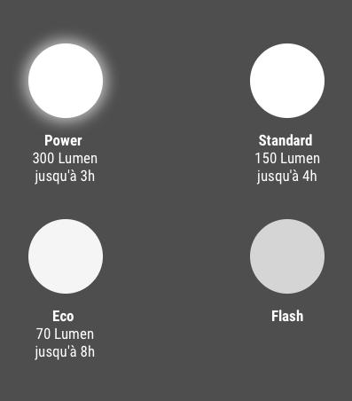 Modes d'éclairage du Buster 300 Sigma Sport