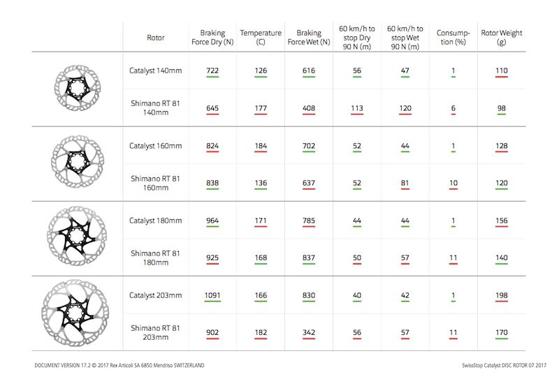 statistiques disque de frein vit Catalyst Swissstop