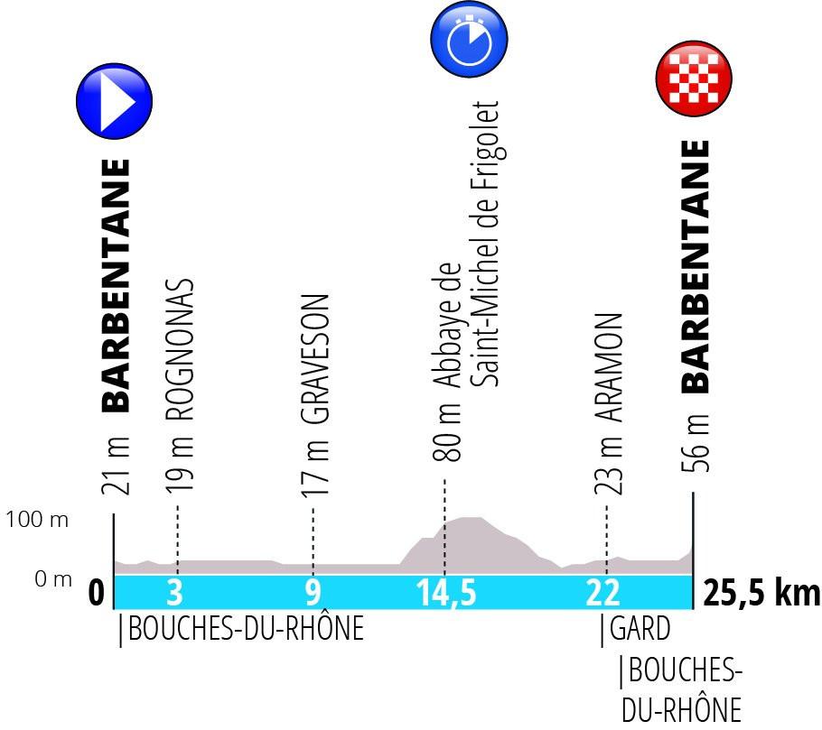 Contre-la-montre Paris-Nice 2019
