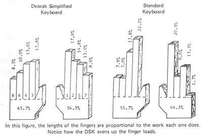 Dorak Simplifed Keyboard
