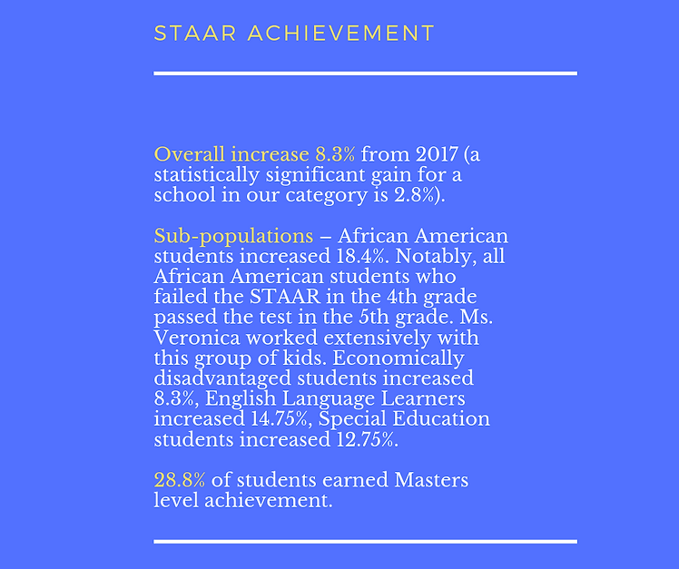Student Academic Achievement Highlights