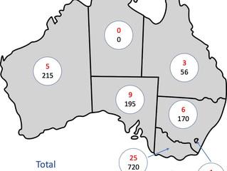 Clubs and Players around Australia