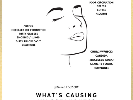 Herbal Glow's Guide to Face Mapping