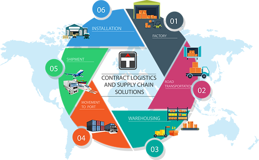 transliner group - contract logistics and supply chain.png