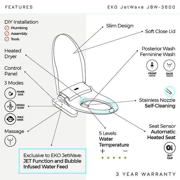 Functions of eko jet wave