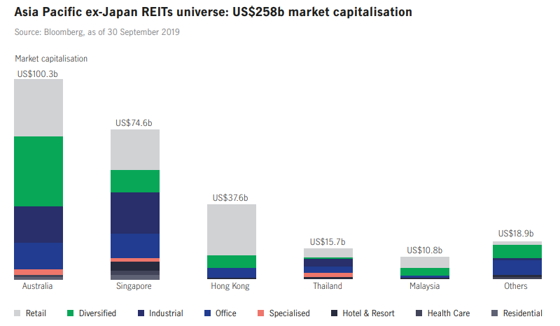 Asia Pacific ex-Japan REITs universe.png