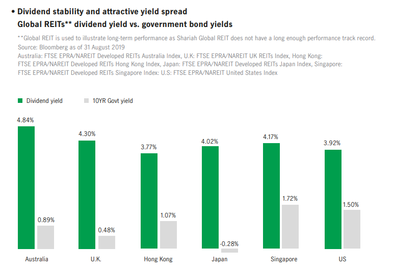 Dividend stability and attractive yield