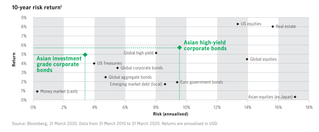 Asian bonds have delivered attractive ri