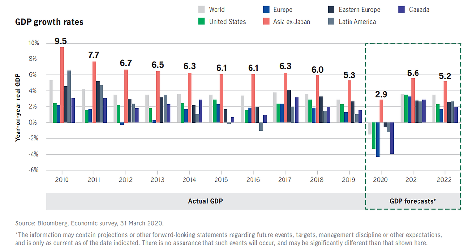 Asia continues to deliver strong economi
