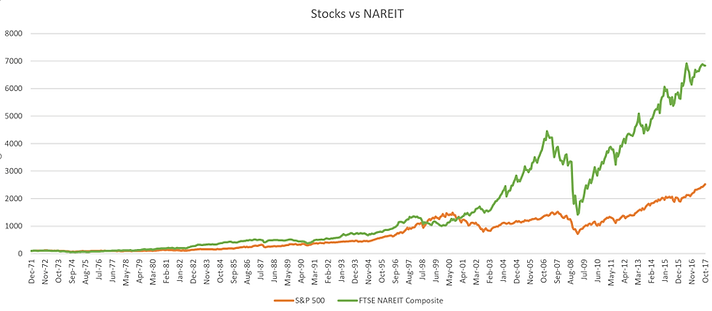 Stocks-vs-Real-Estate-Combined.png