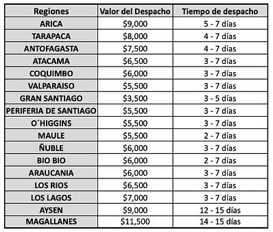 tabla de tiempos y valores de despacho.p
