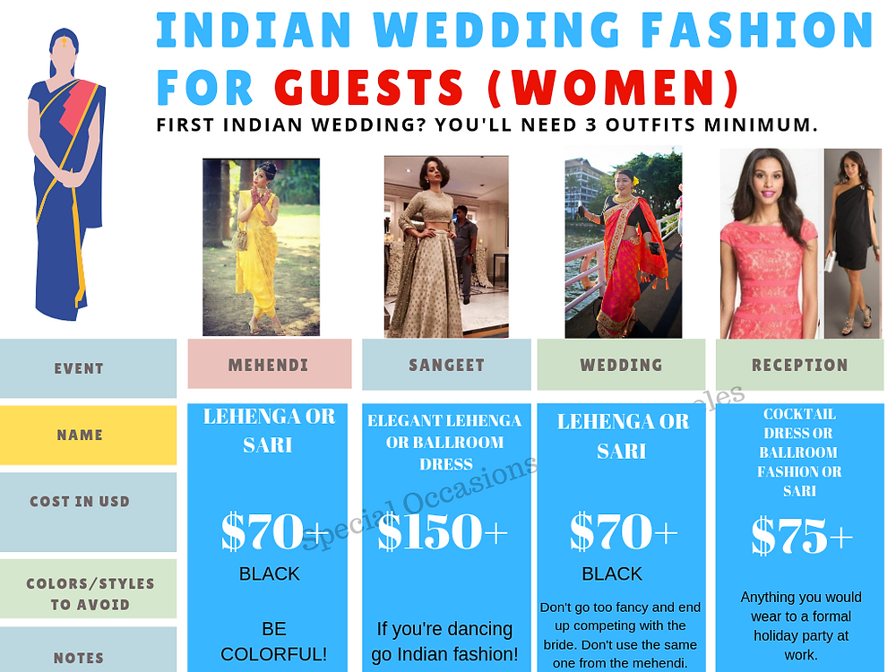 what to wear indian wedding for women