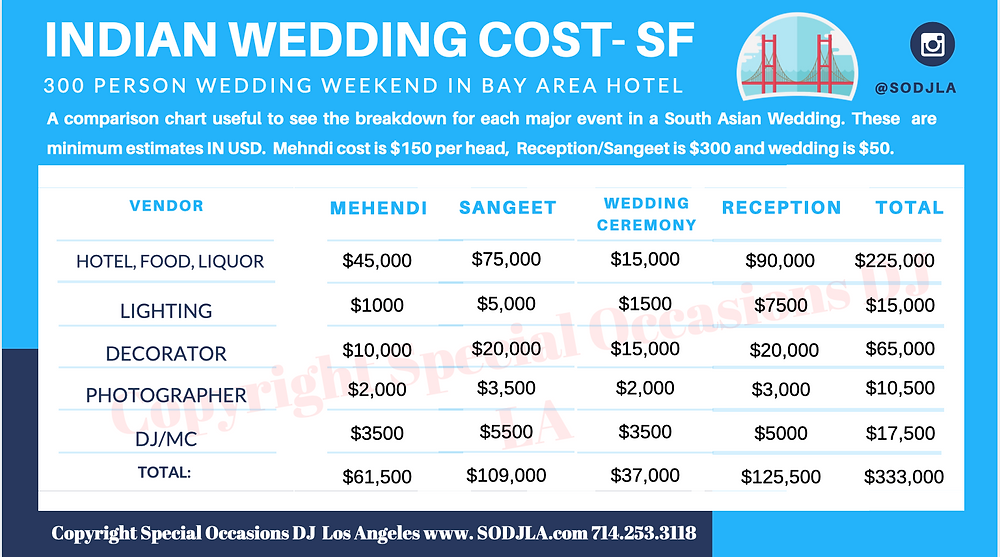 Indian wedding cost san Francisco