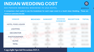 indian wedding cost in california
