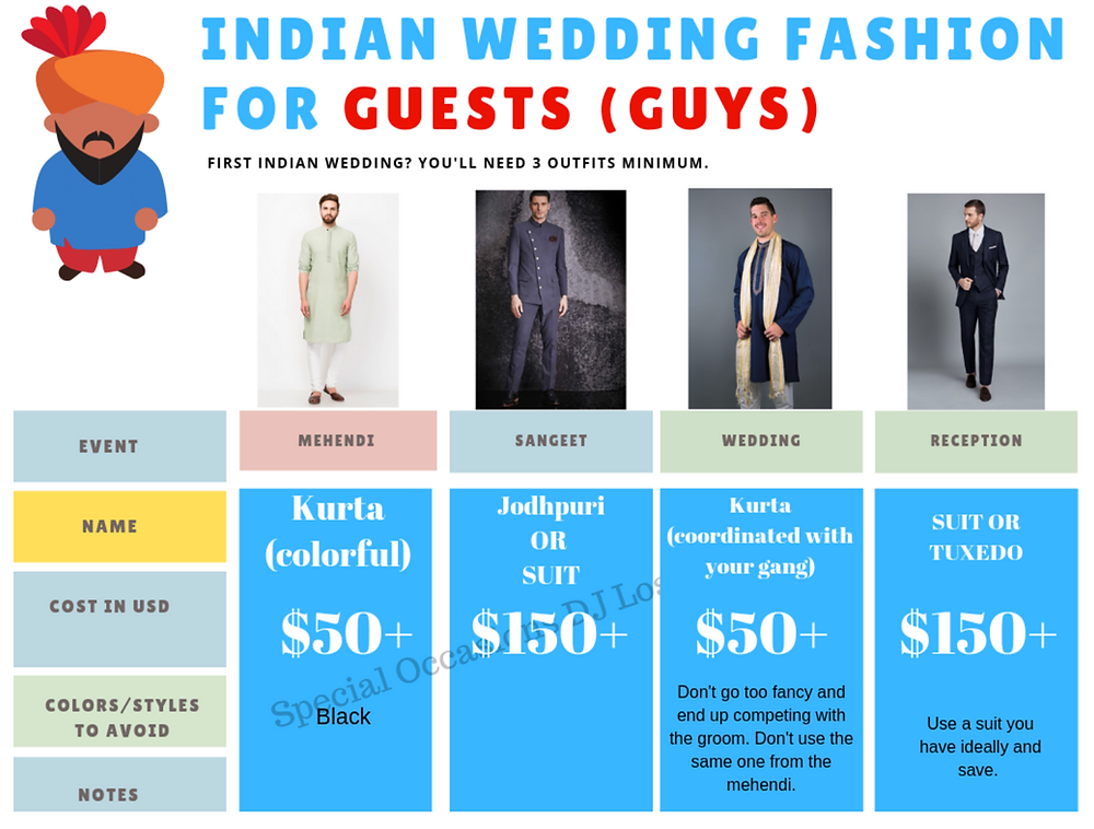 indian wedding attire wedding usa cost