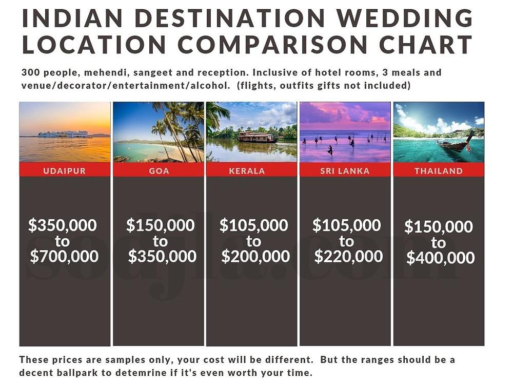 indian wedding cost destination wedding locations