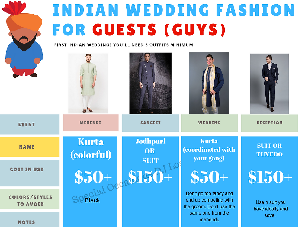 What to wear to an indian wedding as a guy guest