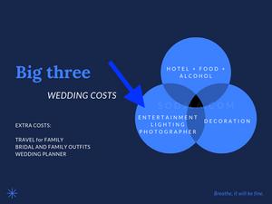Wedding DJ costs in America.