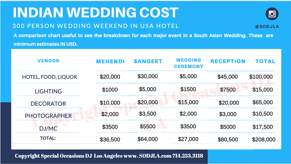 Indian wedding cost breakdown in America.