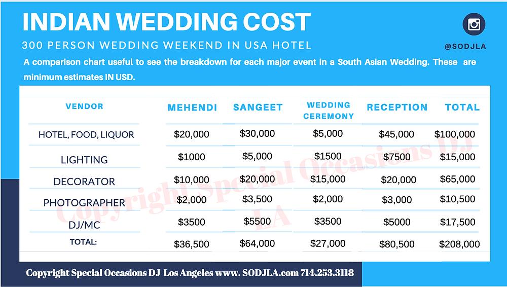 Indin wedding cost maui