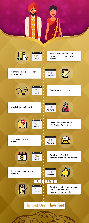 indian wedding planning timeline