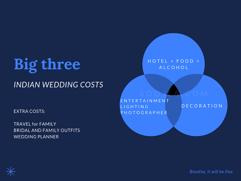 India Wedding Cost Breakdown