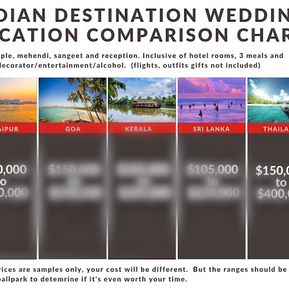 Indian Destination Wedding | Udaipur, Goa, Thailand, Kerala & Sri Lanka Costs