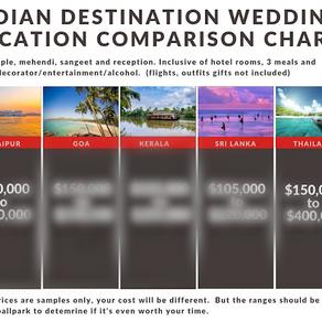 Indian Destination Wedding   Udaipur, Goa, Thailand, Kerala & Sri Lanka Costs
