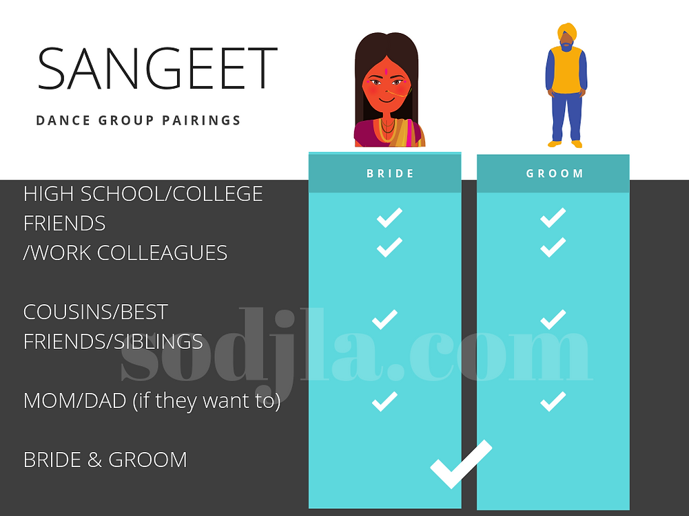 Sangeet easy dance choreography planning