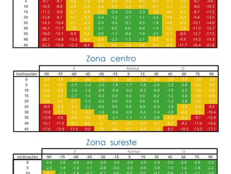 Horas solar pico de México