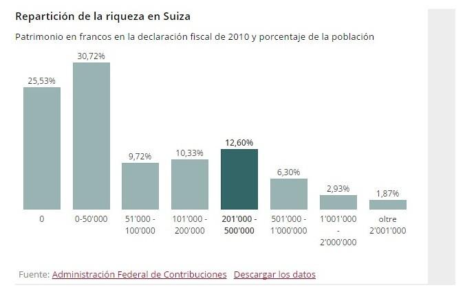 reparticios riqueza en suiza.jpg