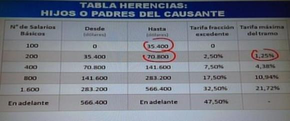 tabla_1 herencia.jpg