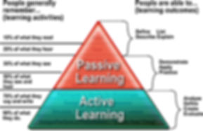 Passive and active learning and retention homeshcool education remembering learning