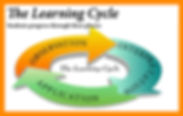 Learning Cycle, observation, interpretation, application, homescool education