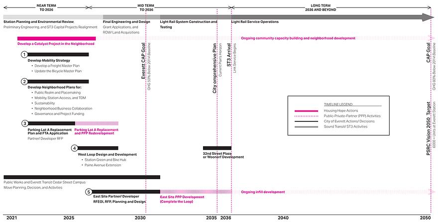 Convergence Timeline Online.png
